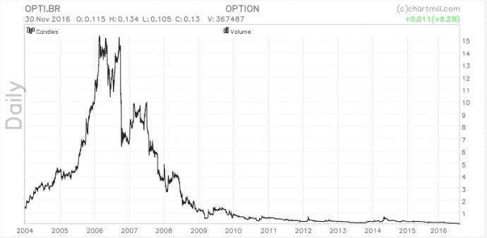 verwatering aandelen