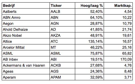 Verschil hoogste en laagste koers AEX BEL20 aandelen A