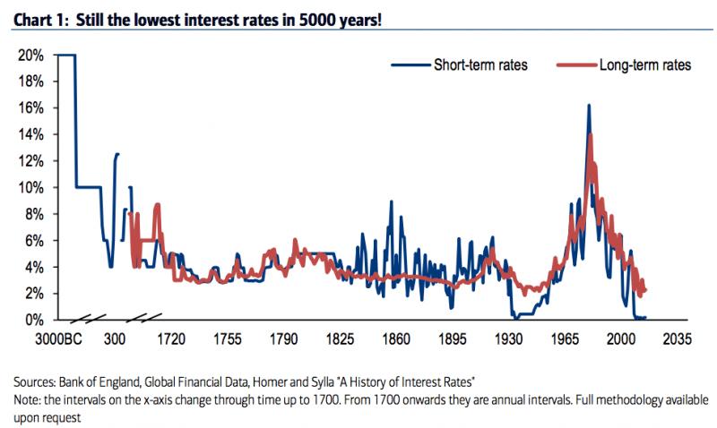 laagste rente in 5000 jaar