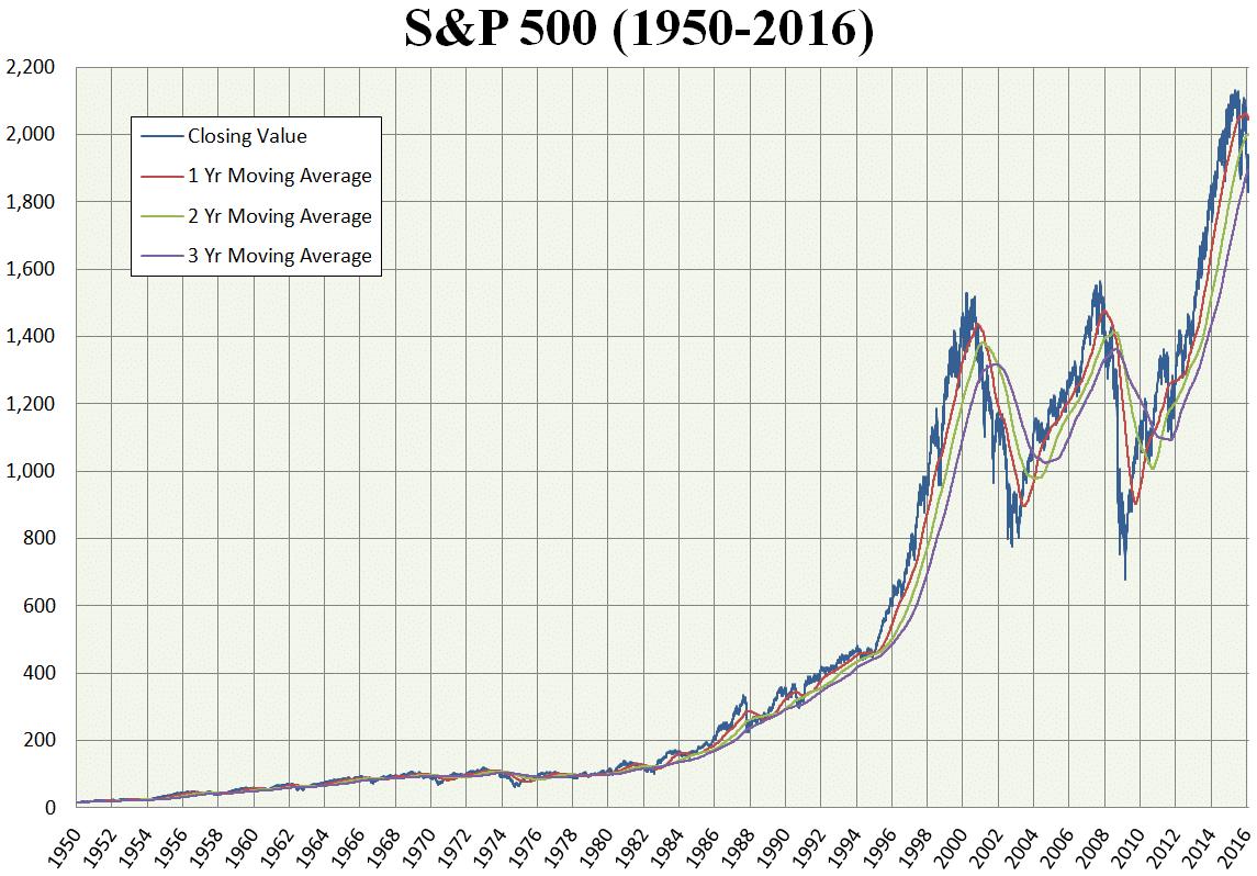 S&P500 van 1950 tot 2016